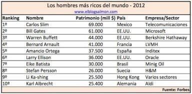 hombres-mas-ricos-mundo-2012.jpg?w=384&h