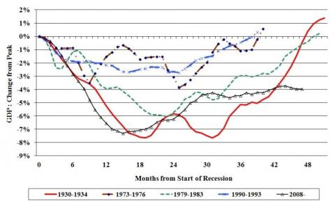 recupero-recesion.jpg?w=474&h=289